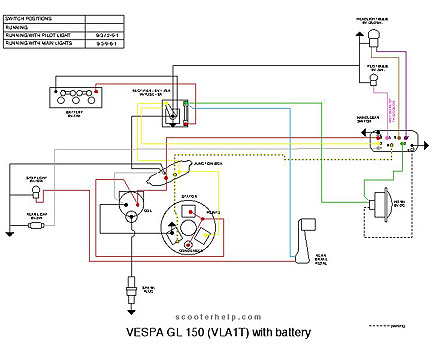 Diagram of gl data wiring diagrams scooter help gl 150 vla1t rh scooterhelp com diagram of glasses diagram of gluteal muscles ccuart Choice Image
